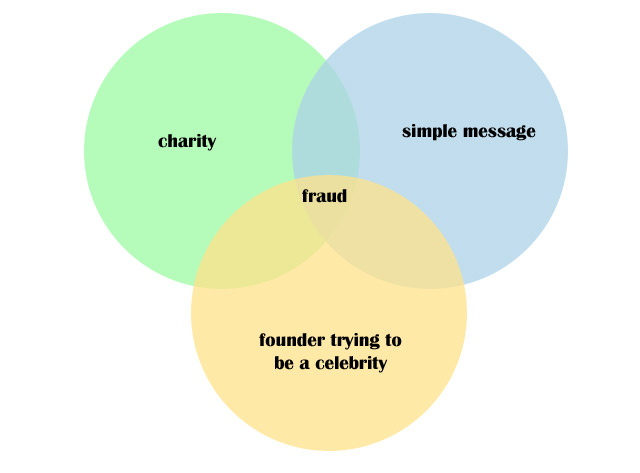 Charity A Fraud?