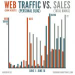 WEB-TRAFFIC-VS-SALES-andrew-hyde
