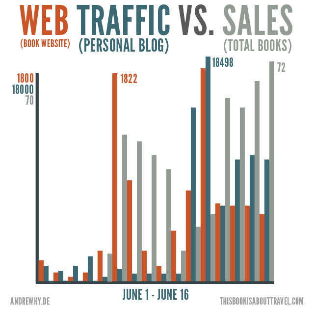 Web Traffic vs. Sales of Indie Books