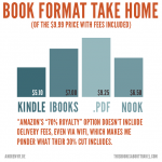 amazon-worst-for-authors-takehome
