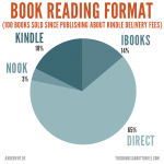 Direct sales soar when users know about kindle