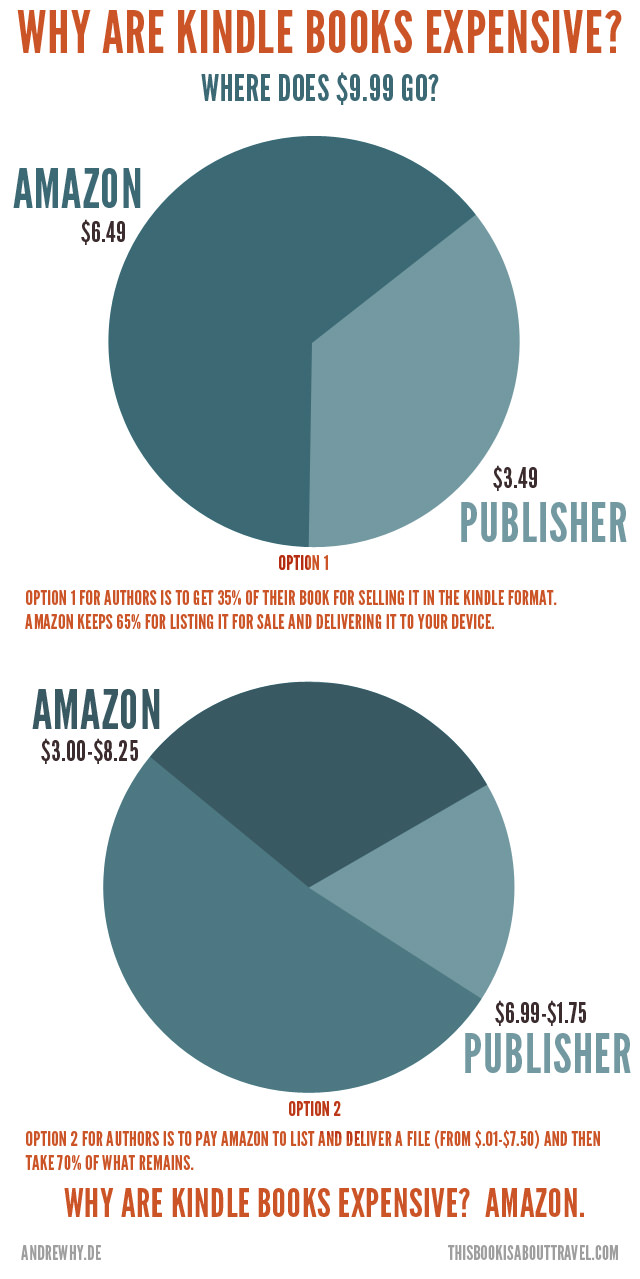 Why Are Kindle Books So Expensive?